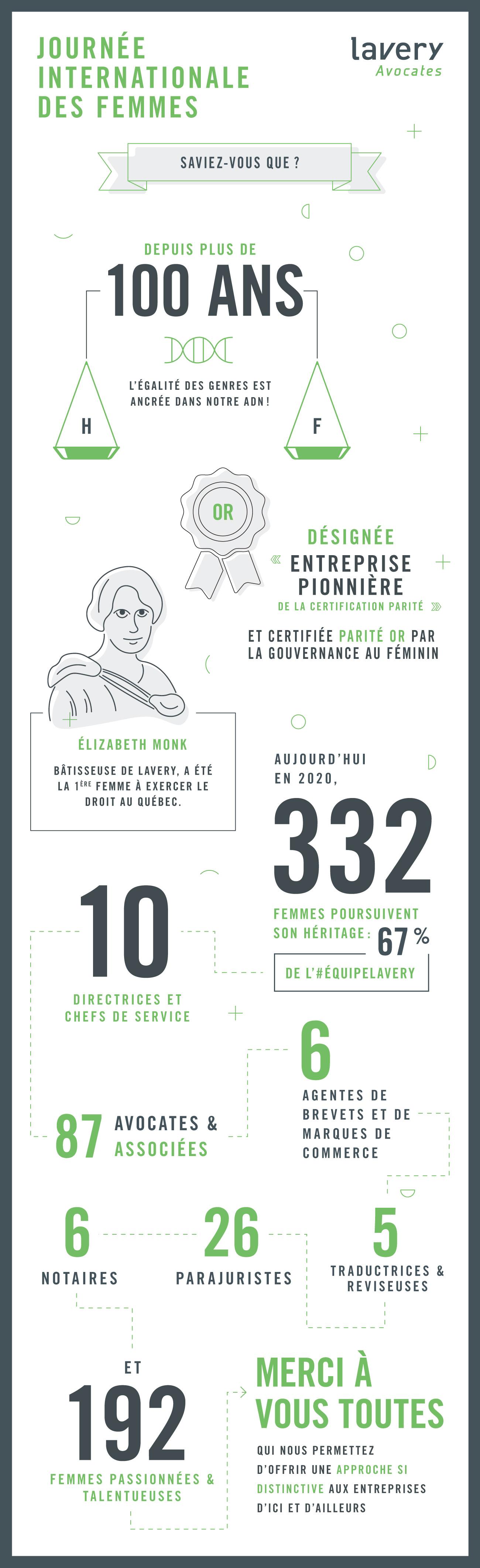 Lavery avocats un pionnier de la représentation des femmes à des postes de responsabilité dans l'industrie juridique
